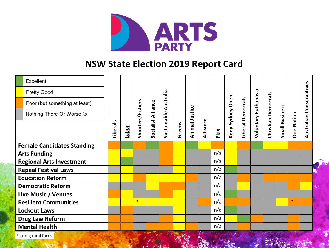 NSW State Election 2019 Report Card Released